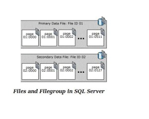 Data Files In SQL Server