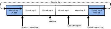 Virtual Log Files