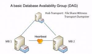 A Basic Database Availability Group On Exchange