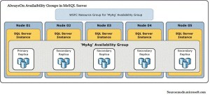 AlwaysOn Availability Groups In Ms SQL Server