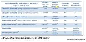 RPO/RTO Capabilities Available In SQL Server