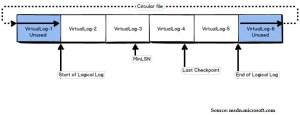 Transaction Logs In SQL Server