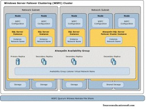 Windows Server Failover Clustering Cluster