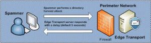 Edge Transport Server With Recipient Filtering Agent Enabled