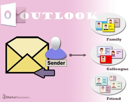Add an Email Sender to a Specific Contact Group