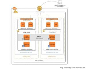 Using High Availability With Amazon Web Services