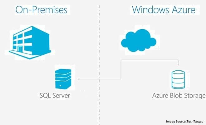 SQL Azure Databases