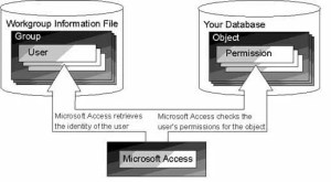 Assign Permissions In MS Access