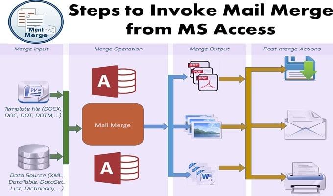 Steps To Invoke Mail Merge From MS Access In Quick Time