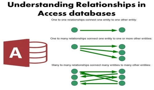 3 Main Types of Relationships in Access databases - Data