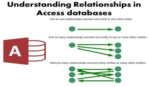 1 relationship database types
