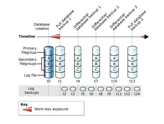Understanding The Full Recovery Model In SQL Server