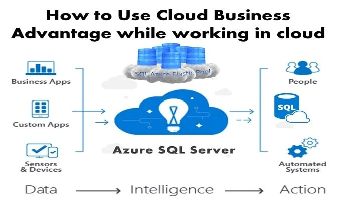 Learn How To Exploit Cloud Business Advantage By Working On Data In Cloud