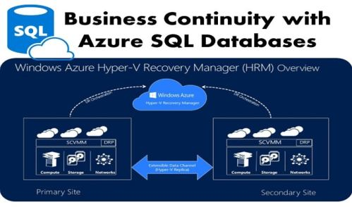 Business Continuity Features in Azure SQL Databases