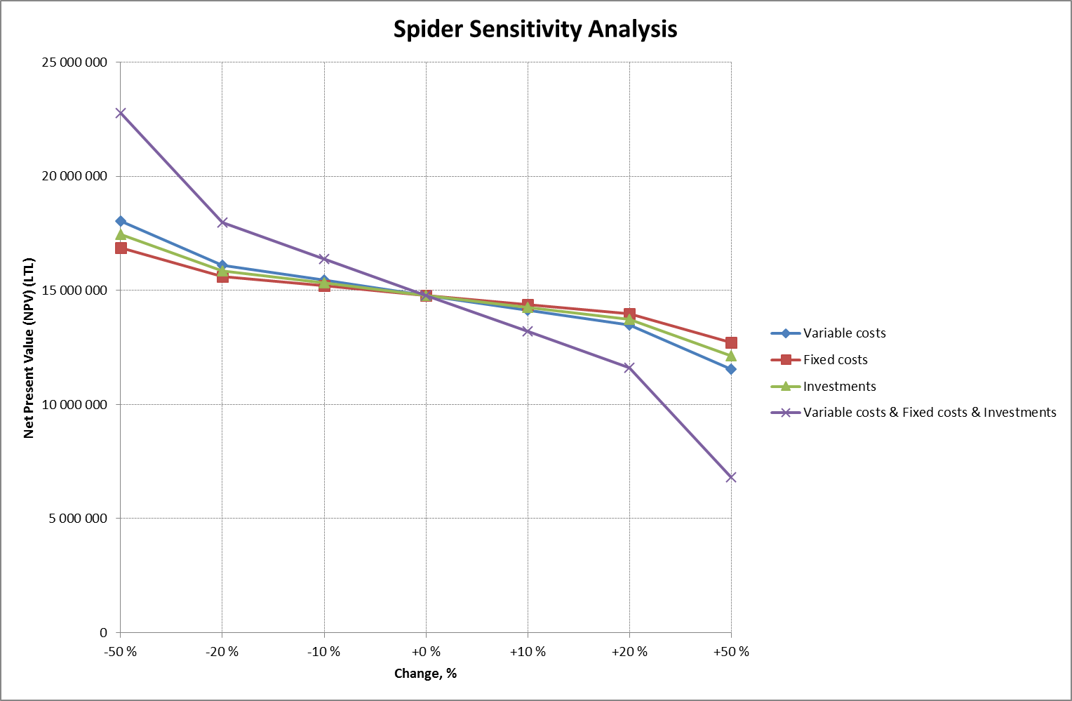 hight resolution of how to demonstrate extreme scenarios in sensitivity analysis you can include changes of several variables at the same time and create a chart