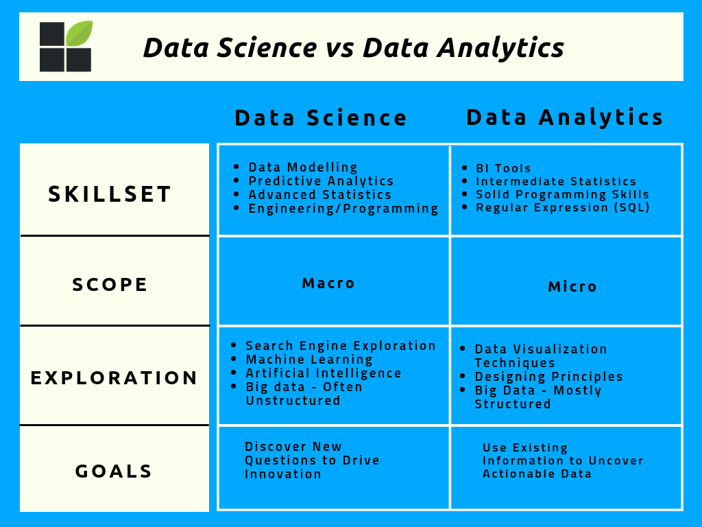 Data Science Vs Dataytics