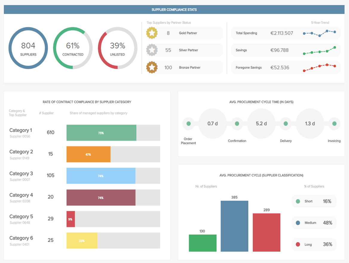 Procurement Dashboards - Example #1: Procurement Kpi Dashboard