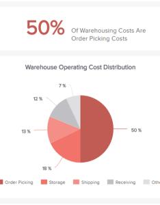 Pie chart showing the logistics kpi  warehousing costs also kpis metrics explore best examples rh datapine