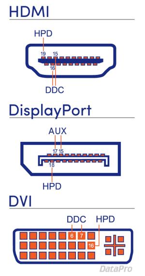 Hot Plug Detection, DDC, and EDID