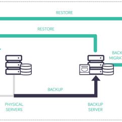 Vmware Virtual Server Diagram Duncan Designed Hb 102 Wiring Arcserve Tape Backup | Dataprotectworks.com