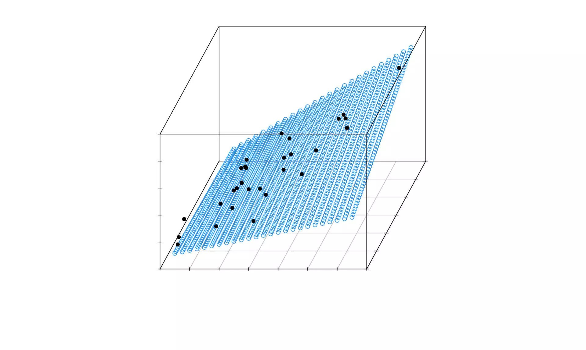 Linear Regression For Predictive Modeling In R