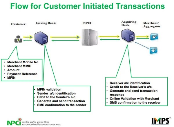 IMPS Payment Service Flow for Customer Initiated Transaction