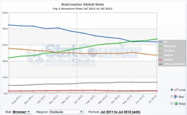Google Chrome now rules 1 in 3 Browsers Worldwide