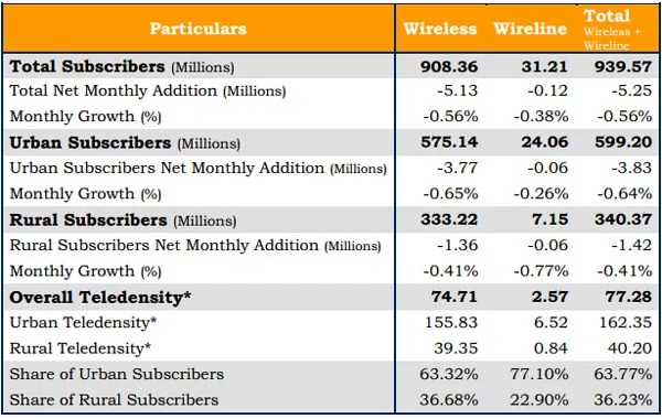 TRAI Telecom Subscription Data as on 31st August 2012