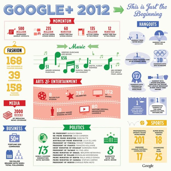 Google+ has 500 million users and spent 12 minutes per day [Infographic]