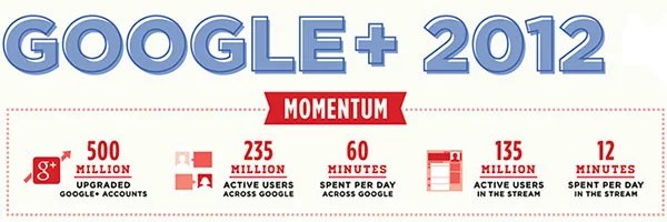 Google+ has 500 million users and spent 12 minutes per day