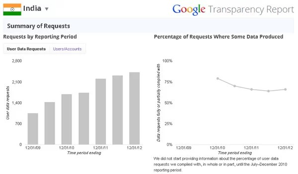 Google Transparency Report – India ranks Second in Requesting Personal Information