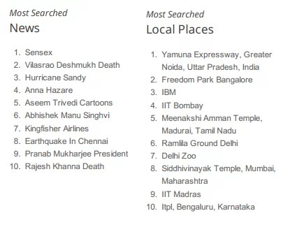 Google India Most searched cities and places
