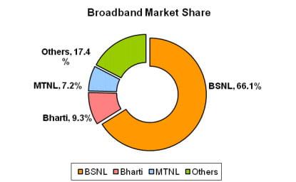 Broadband Market Share January 2013