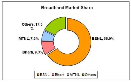 India has 15million Broadband Subscribers