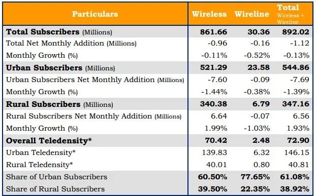 TRAI Telephone subscribers data as on February 2013