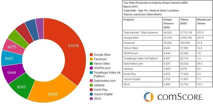 India's top online video destination