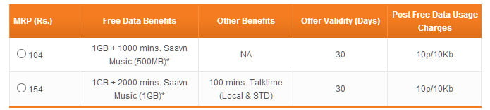 Tata Docomo Data with Saavn Music minutes Combo Mobile Internet Packs