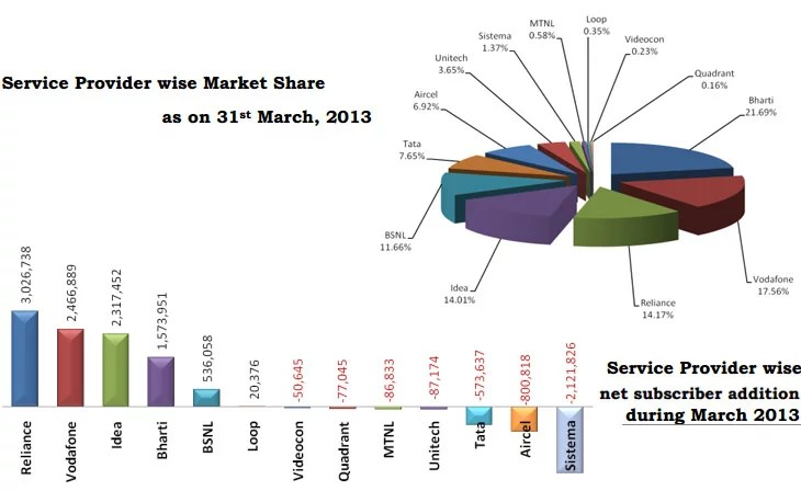 Indian Mobile Subscribers rise to 867.80 million, Broadband and MNP increases [TRAI March 2013 report]