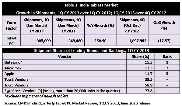 Datawind rules Tablet Market in India, 10,000 Tablets Shipped per Day in India