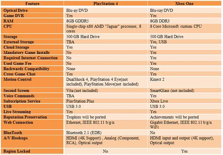 Sony PlayStation 4 vs Microsoft Xbox One feature Compare Chart
