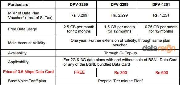 bsnl-yearly-3g-data-plans-free