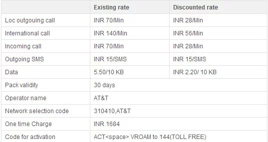 New Rates of Data in Roaming in Vodafone
