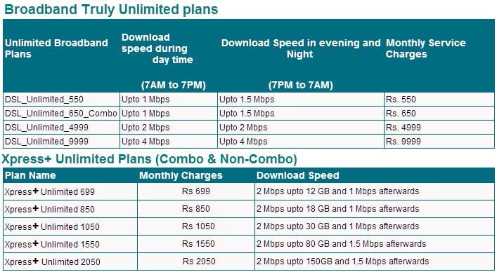 MTNL Mumbai 1Mbps Broadband plans Tariff