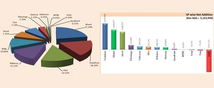 BSNL see massive Subscriber loss , Broadband subscribers cross 55.2 Million  [TRAI December 2013 report]