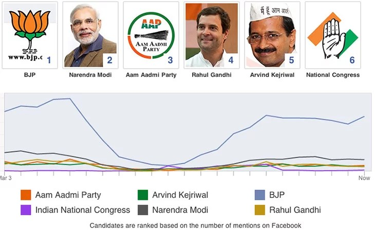 Track the pulse of Election with Facebook's India Election Tracker