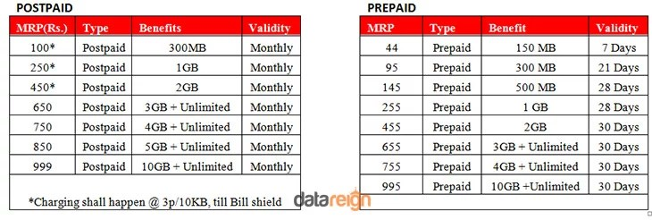 Airtel 4G mobile users  Tariff plans offers