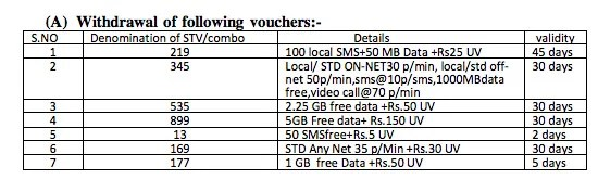 BSNL withdraws 7 STVs and Combo plans