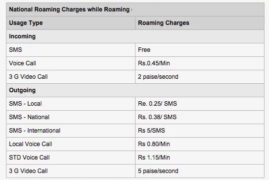 Reduced National roaming rates 2015 by telecom operators