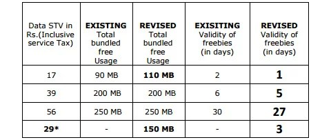 BSNL revises popular 3G Data plans - increased free bundled Data, reduced Validity