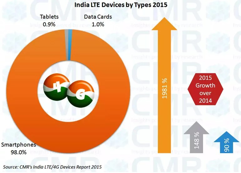India 4G LTE device shipment 2015